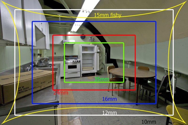 wide angle vs fisheye lens scheme