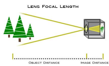 Lens focal length explained