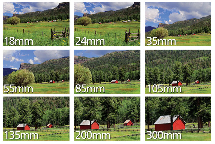 differences in lens focal length